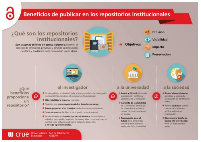 Acceso_abierto_beneficios_de_publicar_en_repositorios_institucionales